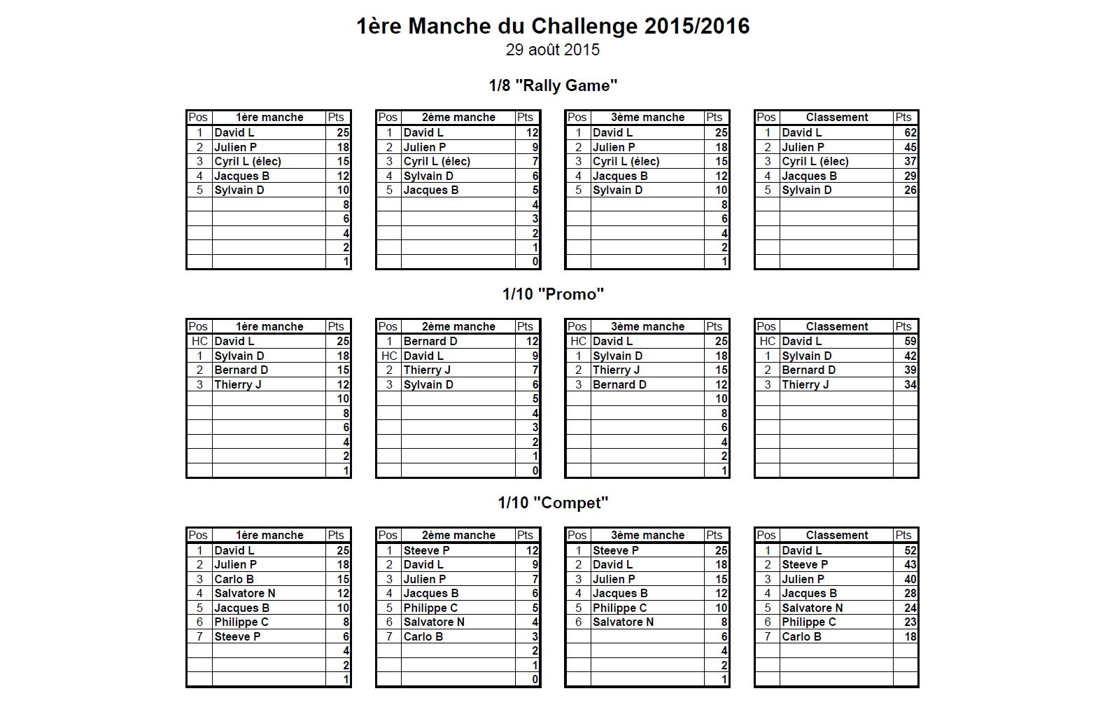 Classement 1er miniGP 2015-2016