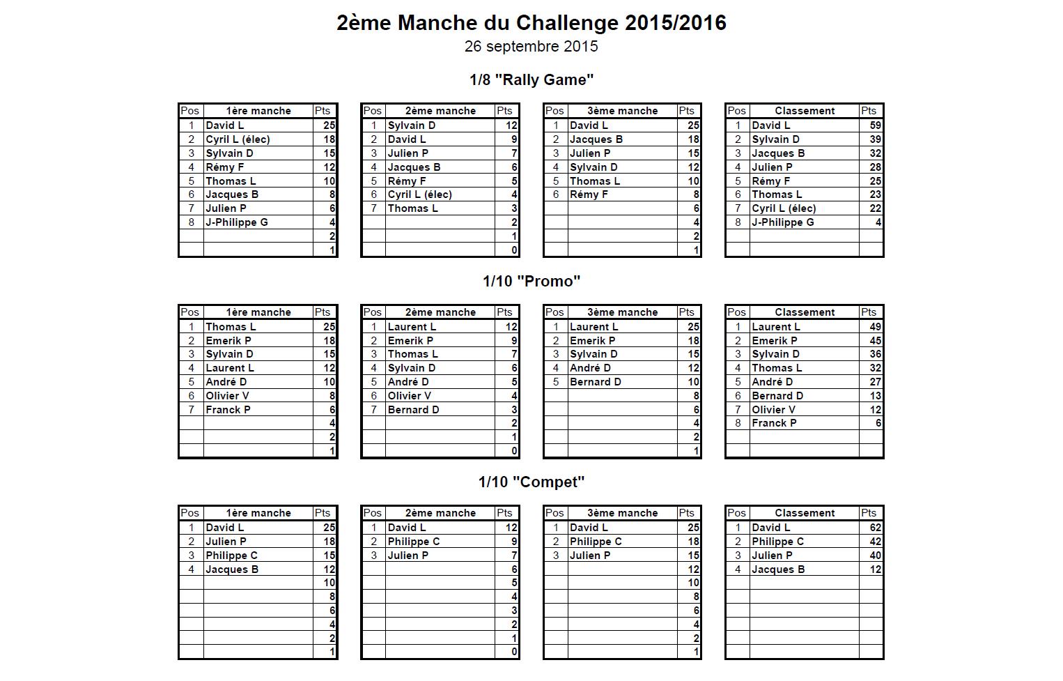 Classement 2ème MiniGP 2015-2016