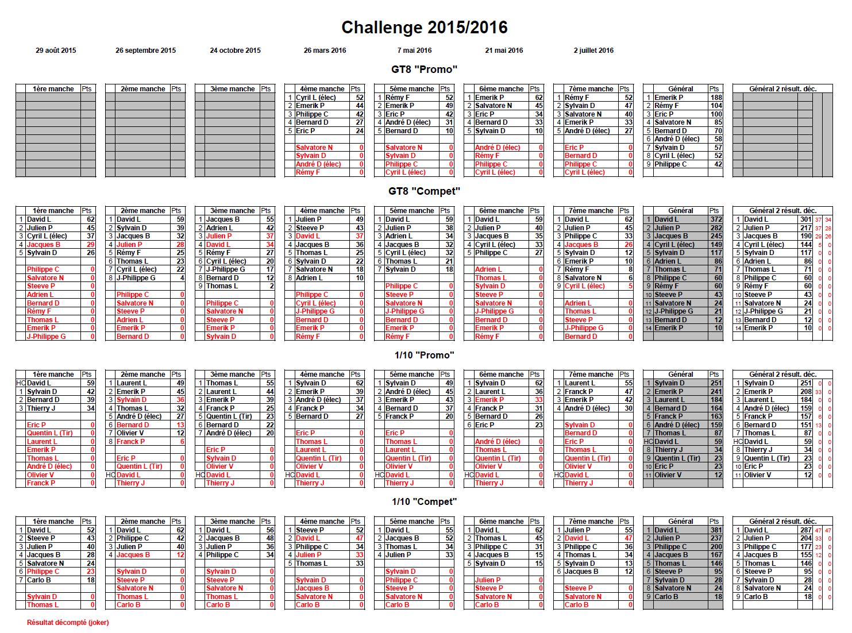 Classement Challenge 2015/2016