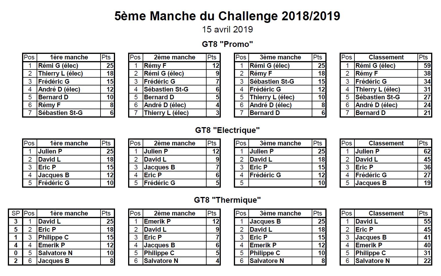Classement 5ème MiniGP - 13/04/2019