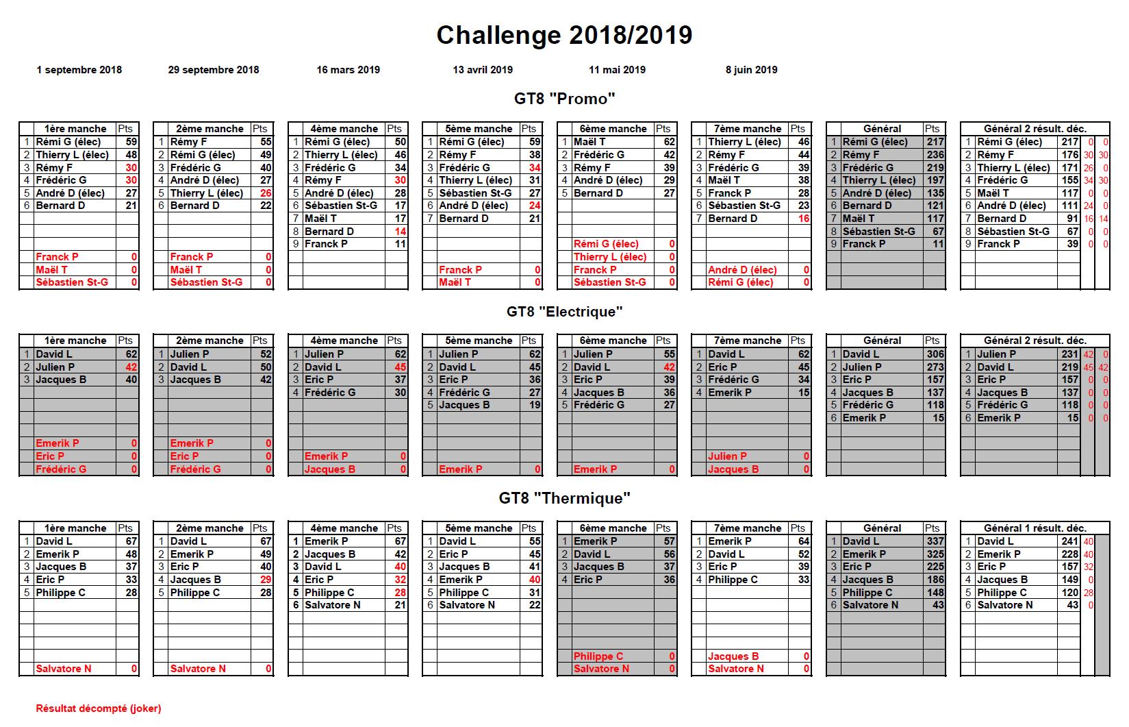 Classement Challenge 2018/2019