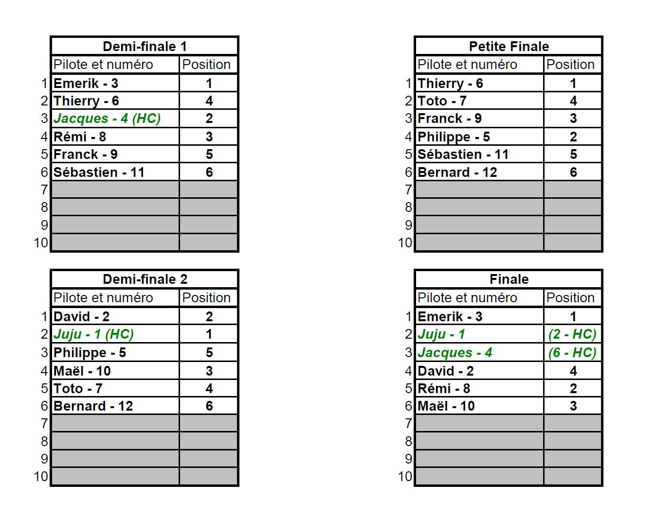 Coupe de Loucéa 2019 - Les résultats