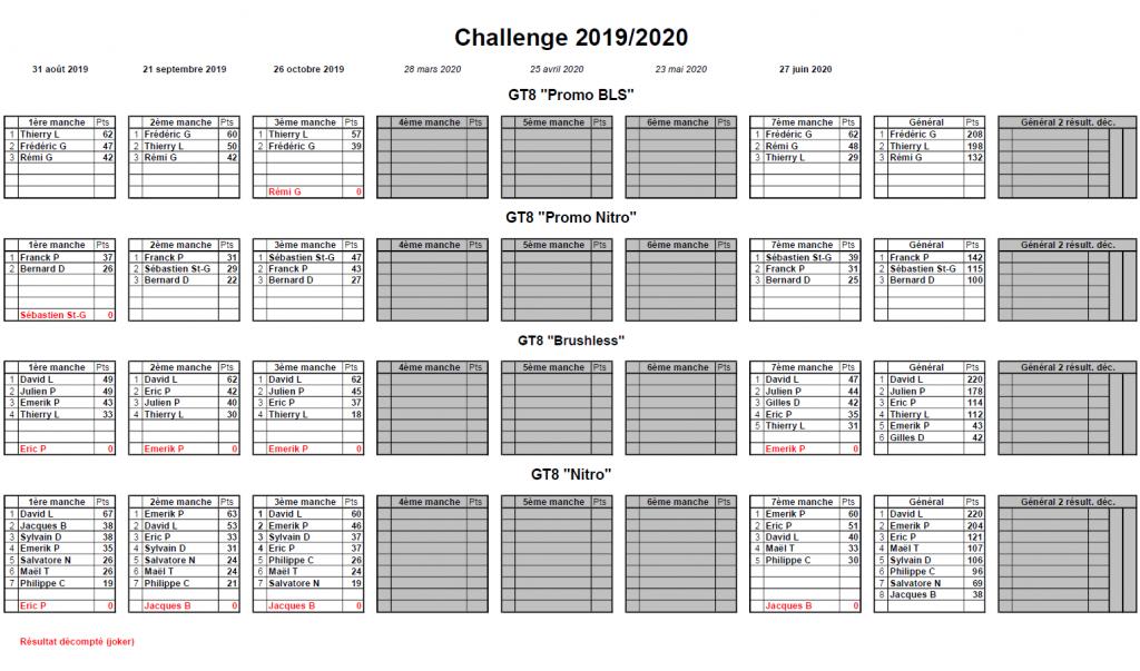 Classement Challenge 2019/2020
