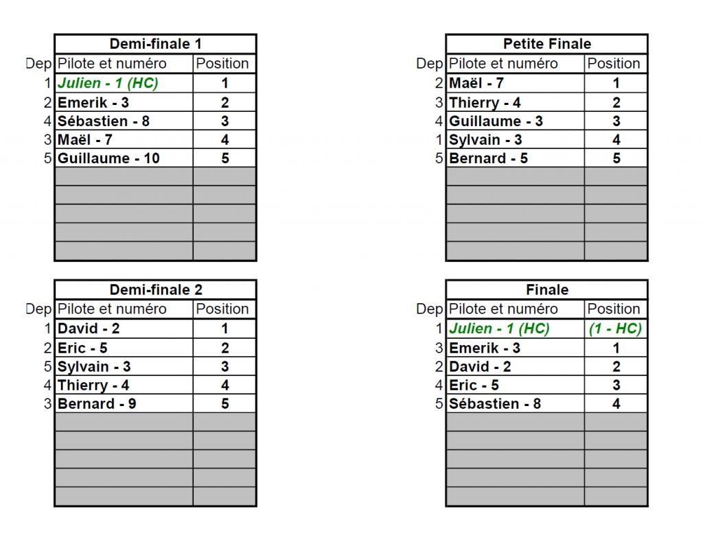 Coupe de Loucéa 2020 - Les résultats