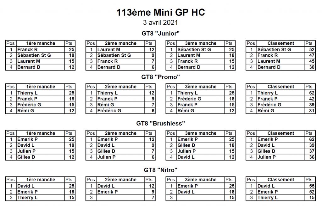 Classement 113ème MiniGP hors Challenge - 03/04/2021