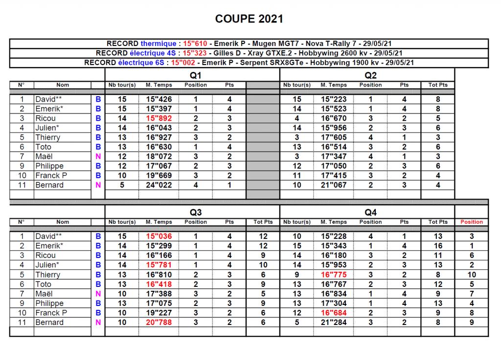 Coupe de Loucéa 2021 - Les résultats - 1