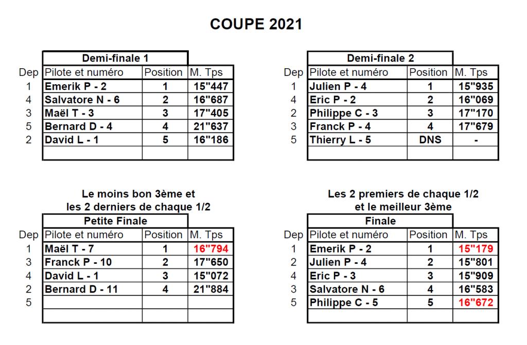 Coupe de Loucéa 2021 - Les résultats - 2