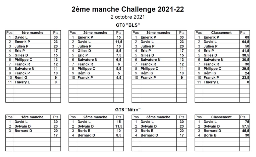 Classement 2ème MiniGP - 02/10/2021